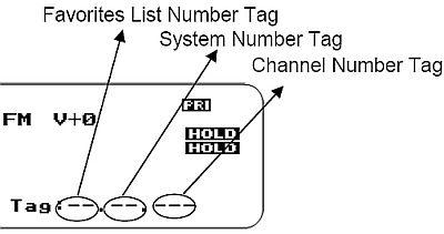 Easier to Read BCD436/536HP Digital Scanner Manual